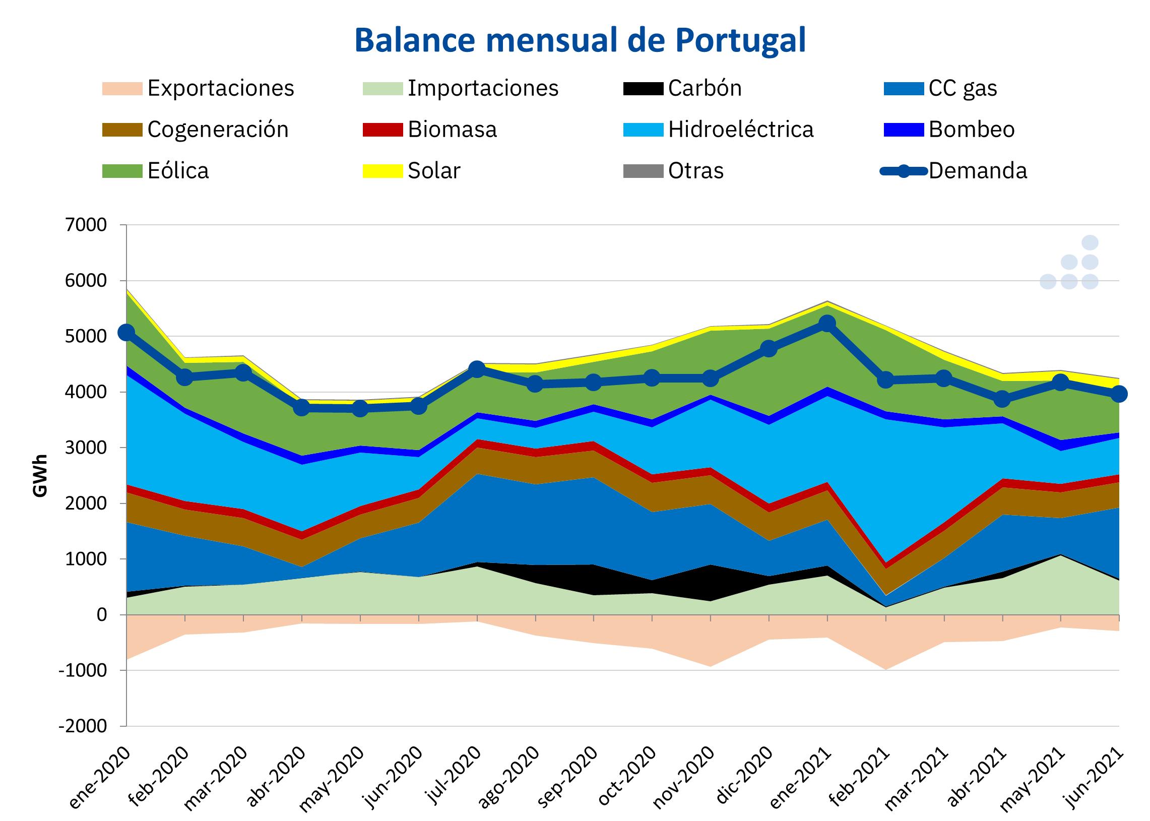 AleaSoft - Balance electricidad Portugal