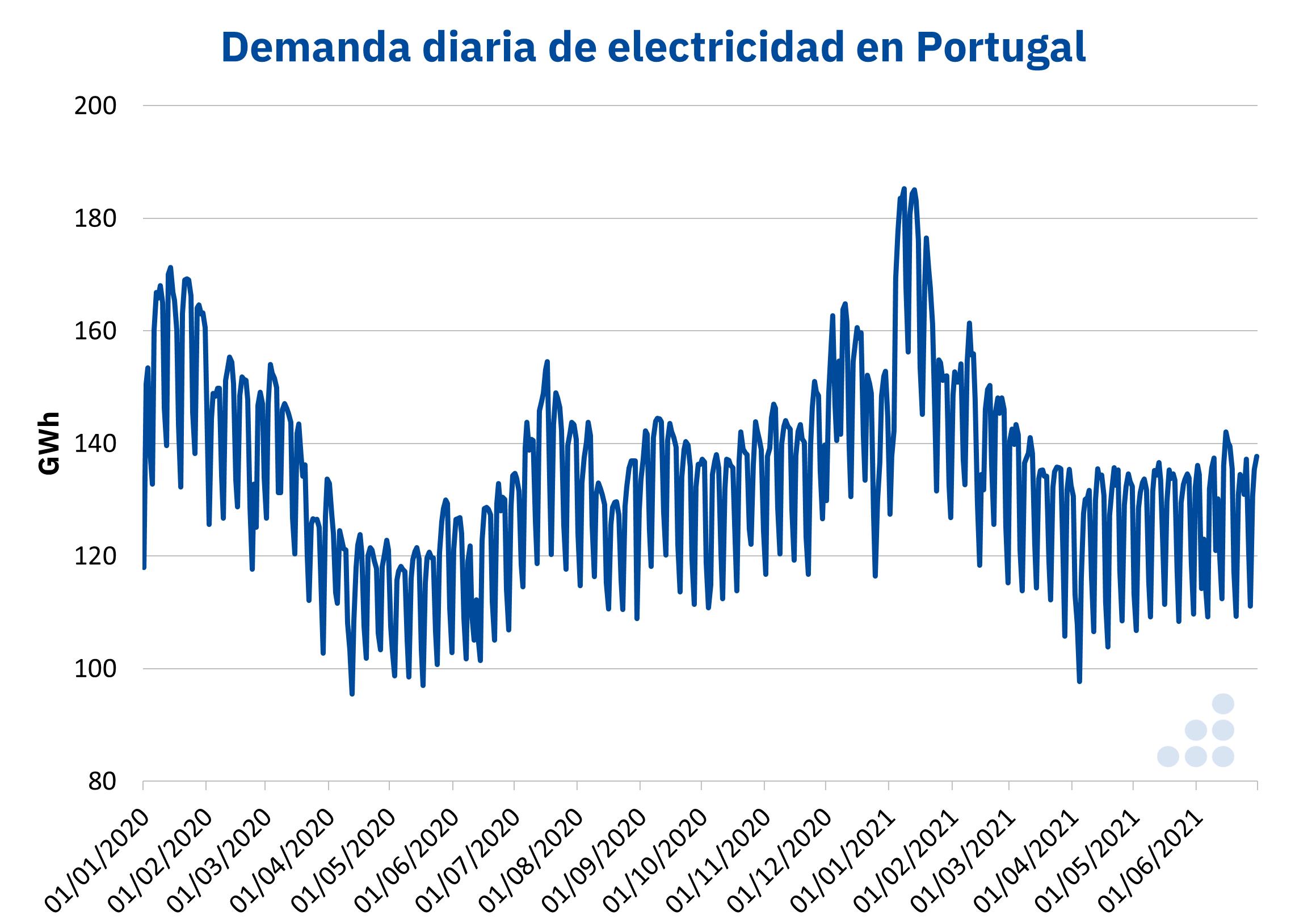 AleaSoft - Demanda electricidad Portugal