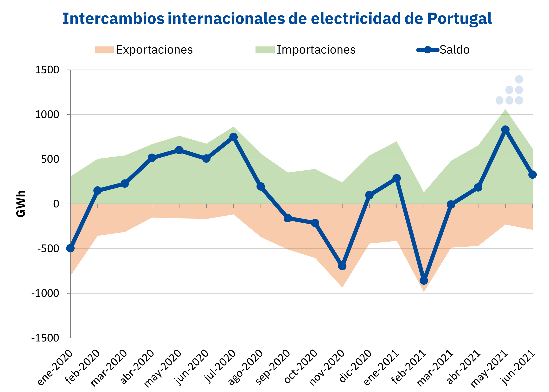 AleaSoft - Intercambios internacionales electricidad Portugal