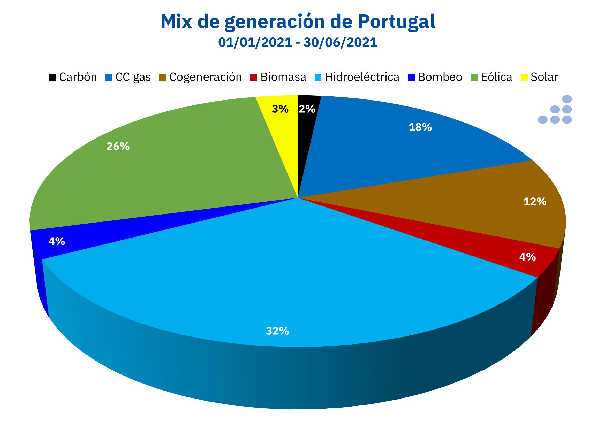 AleaSoft - Mix generacion electricidad Portugal