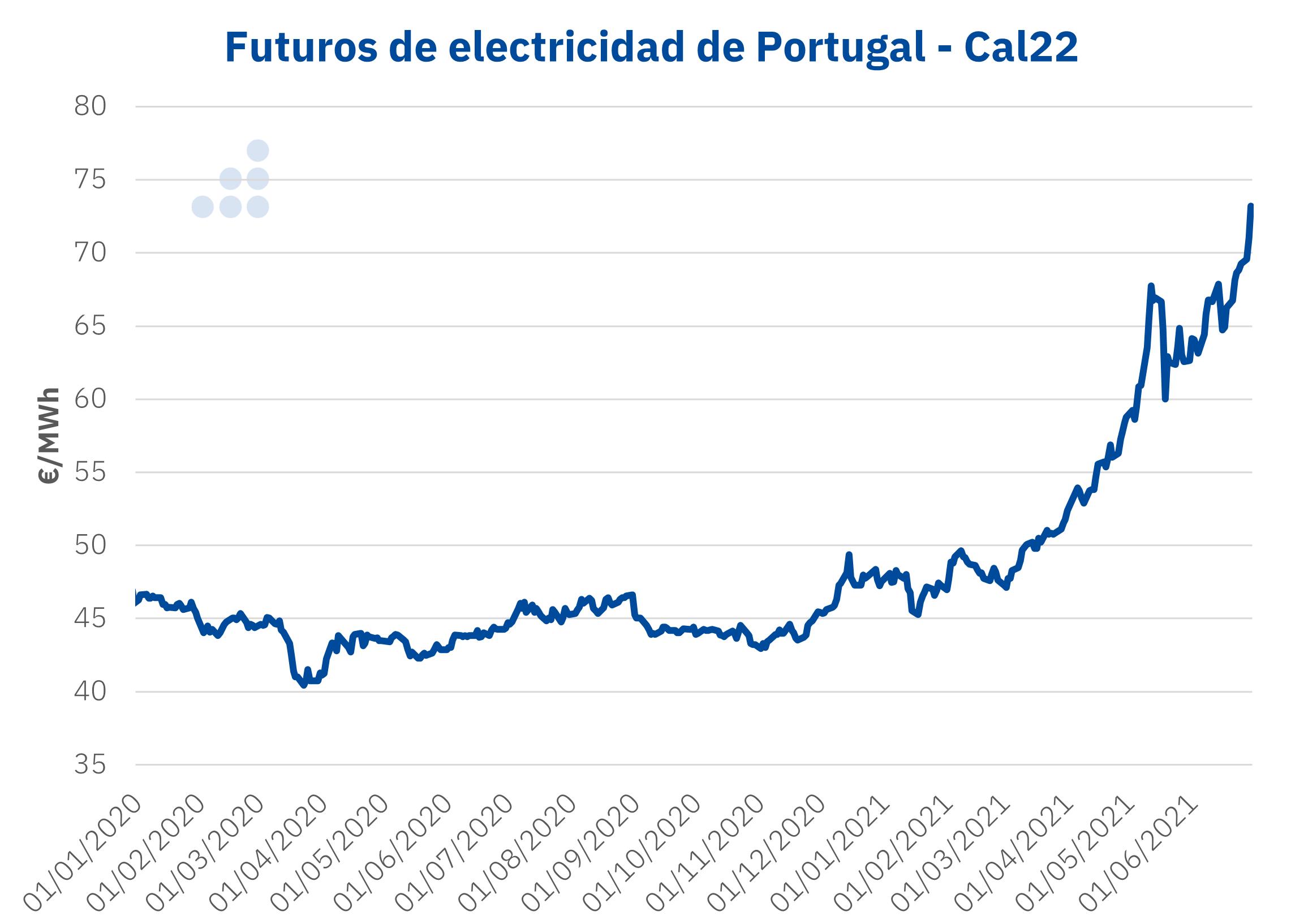 AleaSoft - Precios futuros electricidad Portugal