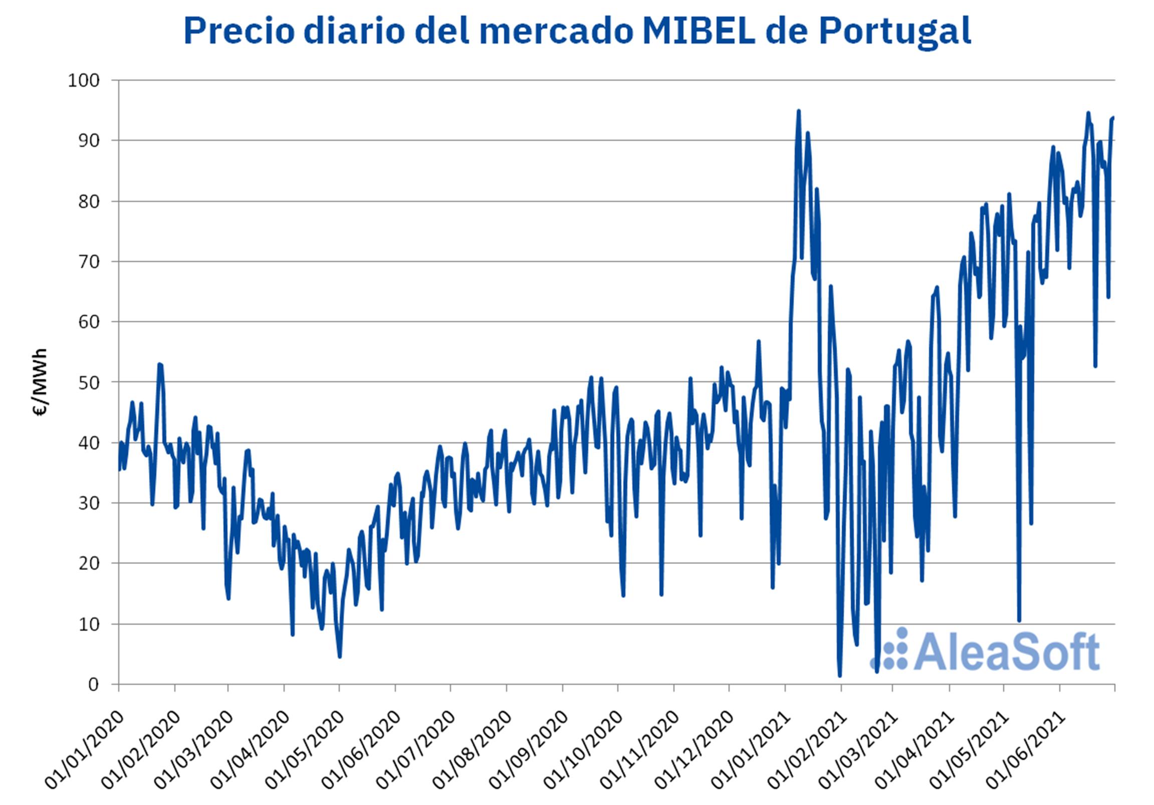 AleaSoft - precio diario mercado mibel portugal