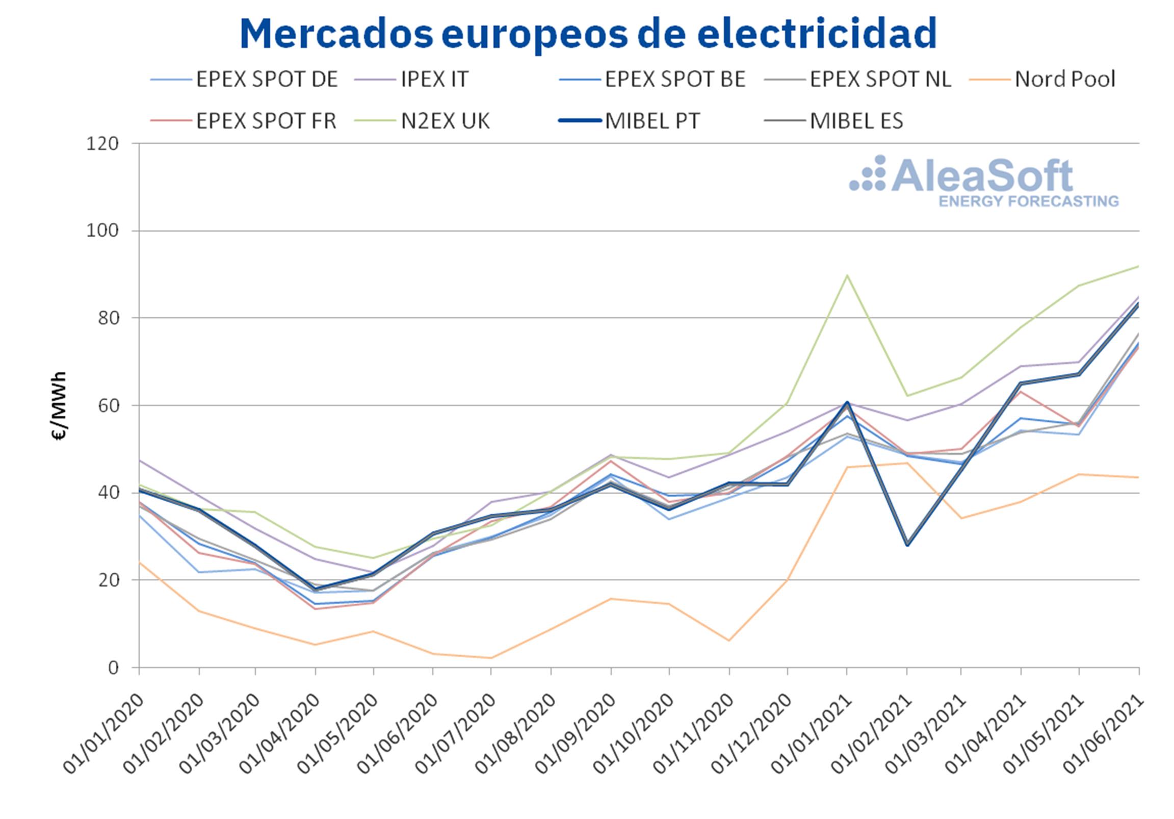 AleaSoft - precios mercados electricos europeos portugal