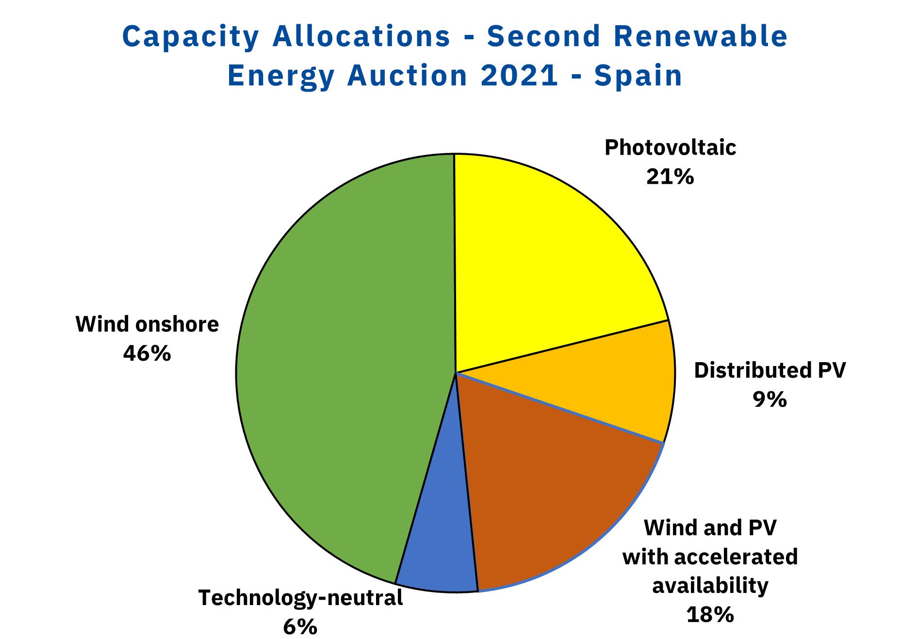 AleaSoft - Renewable energies auction