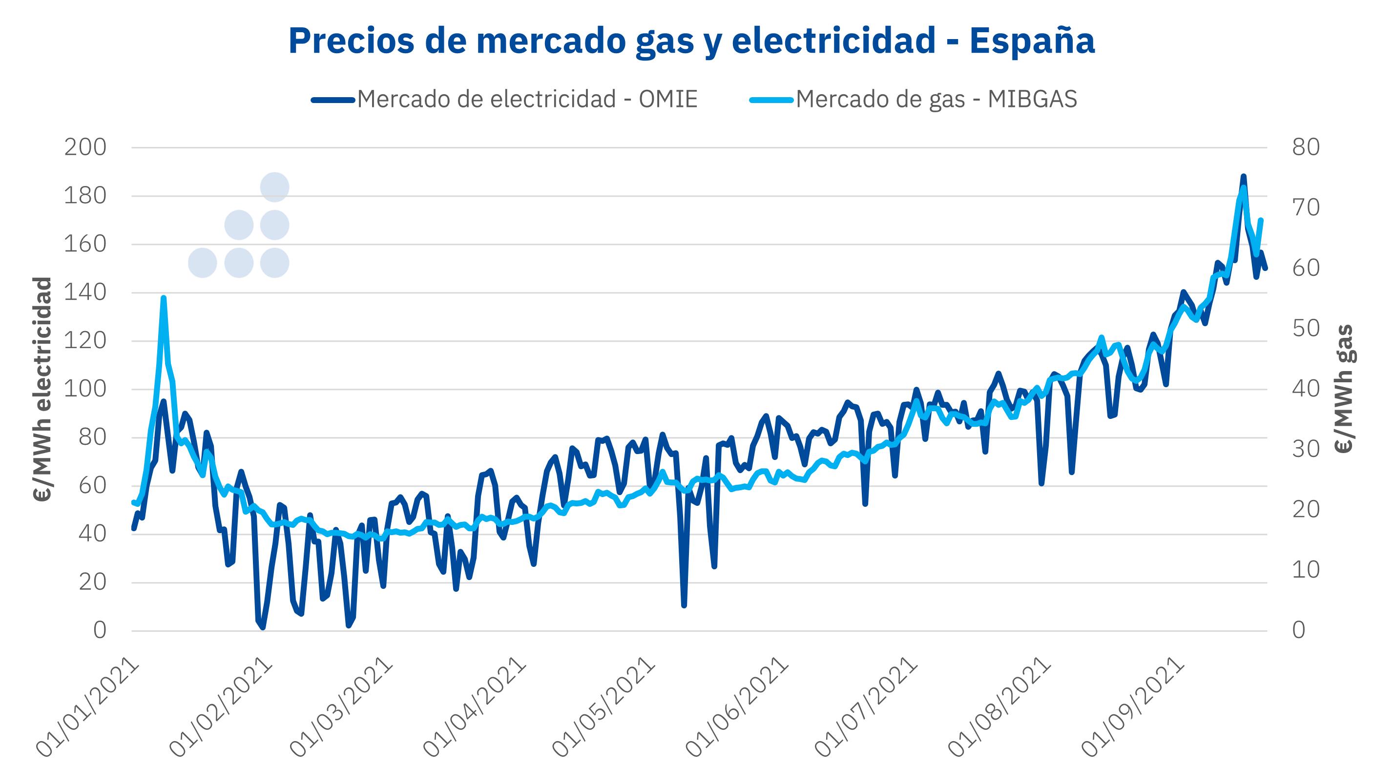 AleaSoft - Precios mercados gas electricidad OMIE MIBGAS