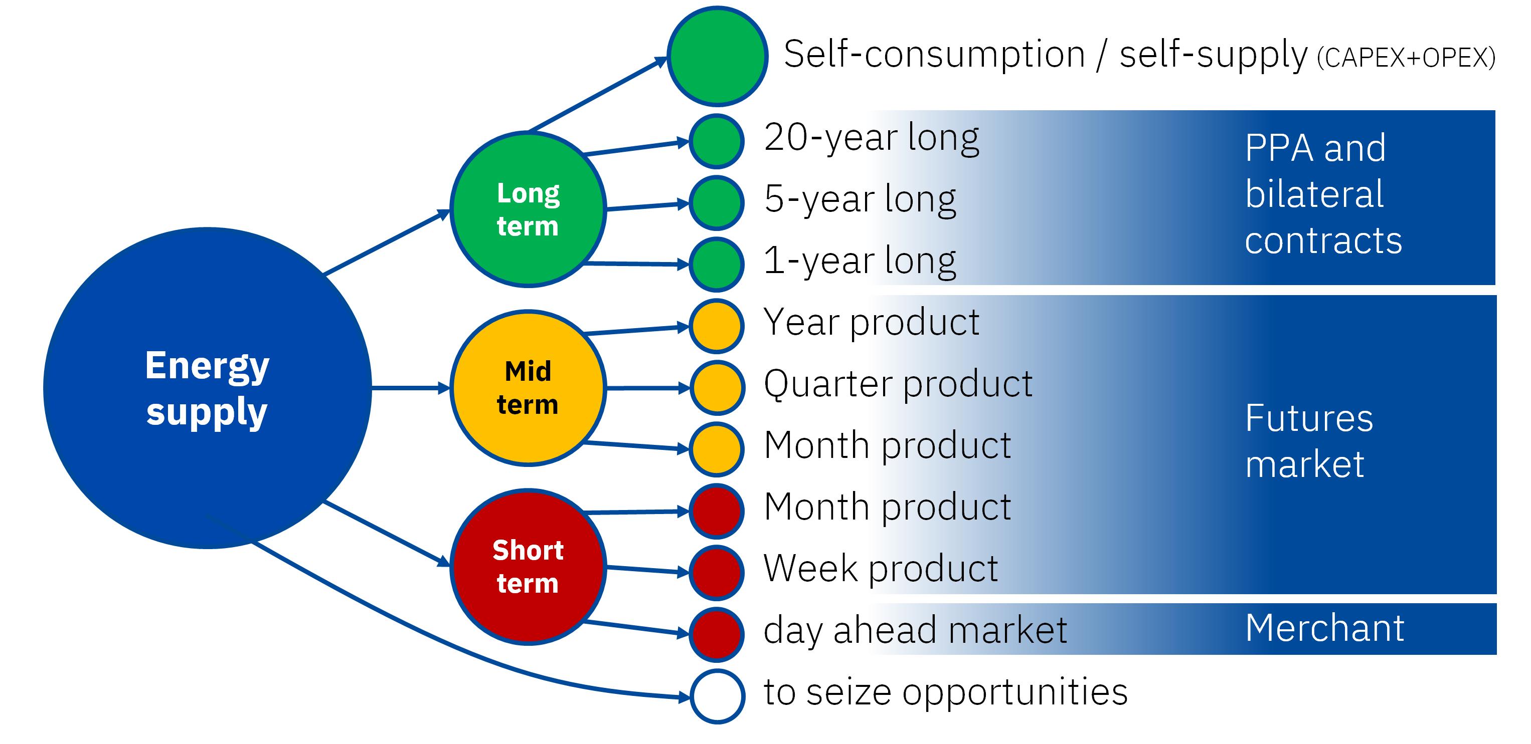 AleaSoft - previsiones precios mercados elecrtricos estrategia compraventa energia