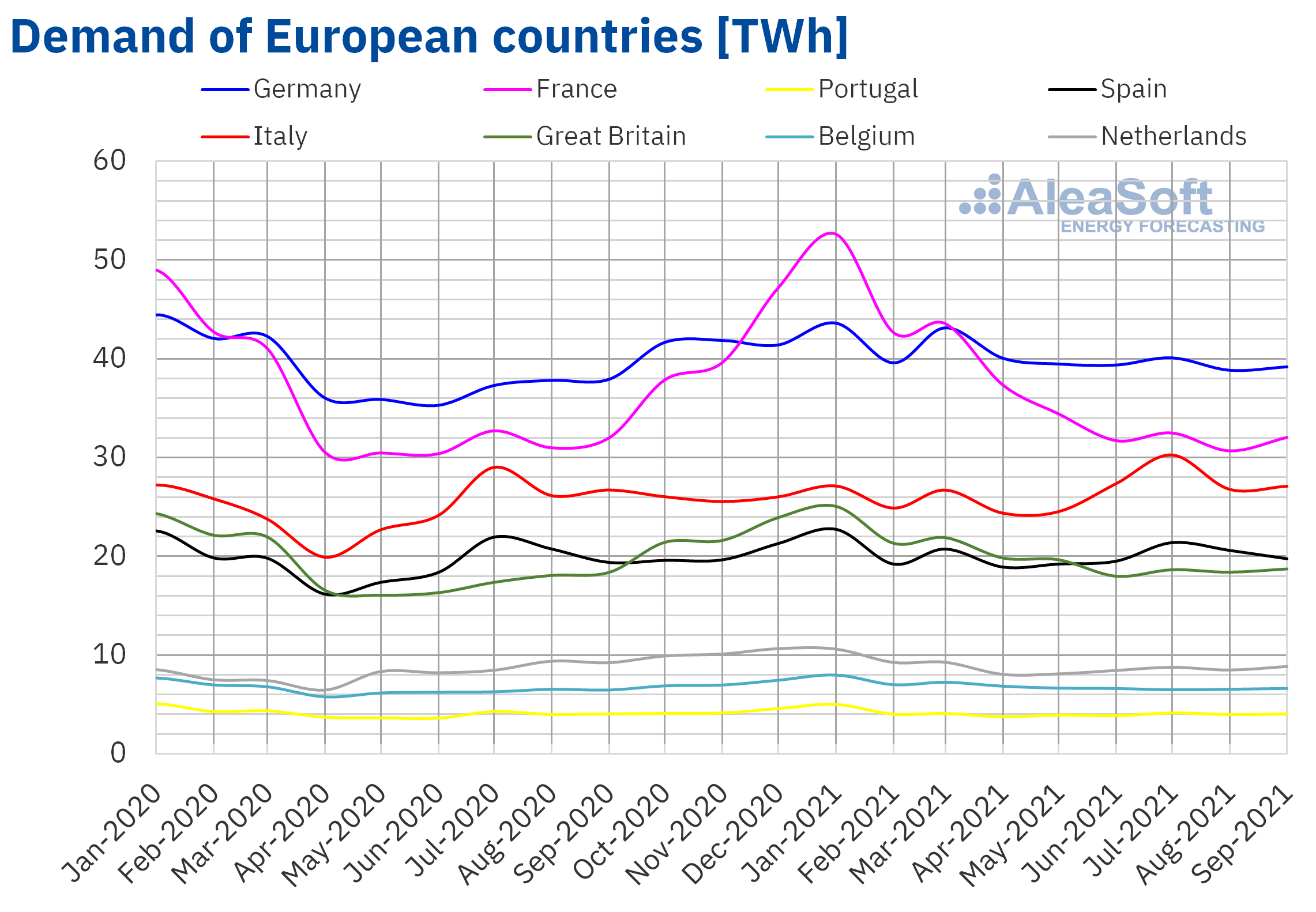AleaSoft - Monthly electricity demand Europe