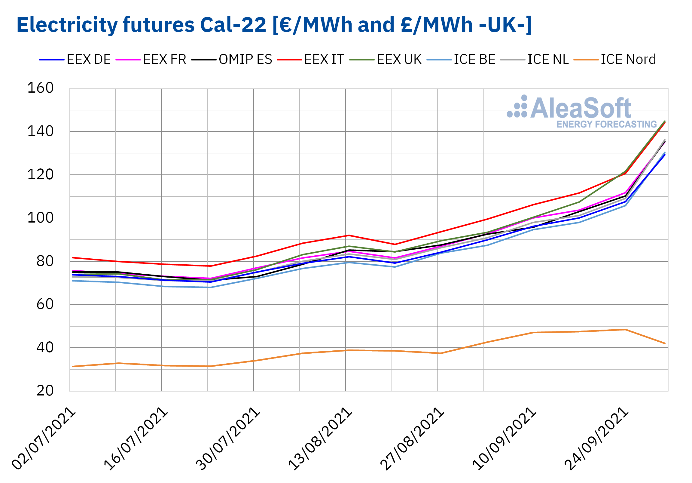 AleaSoft - electricity futures cal 22