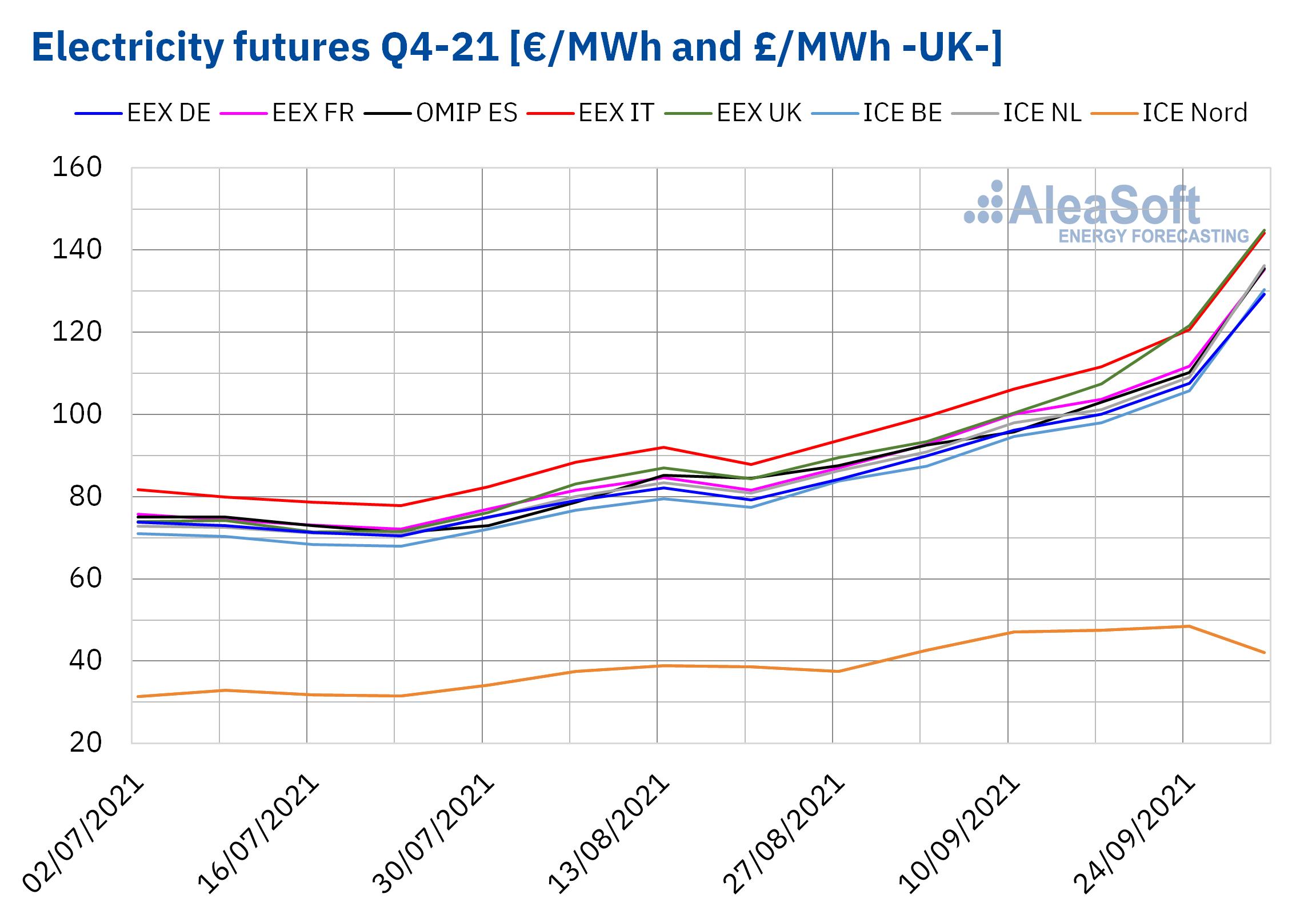 AleaSoft - electricity futures q4 21