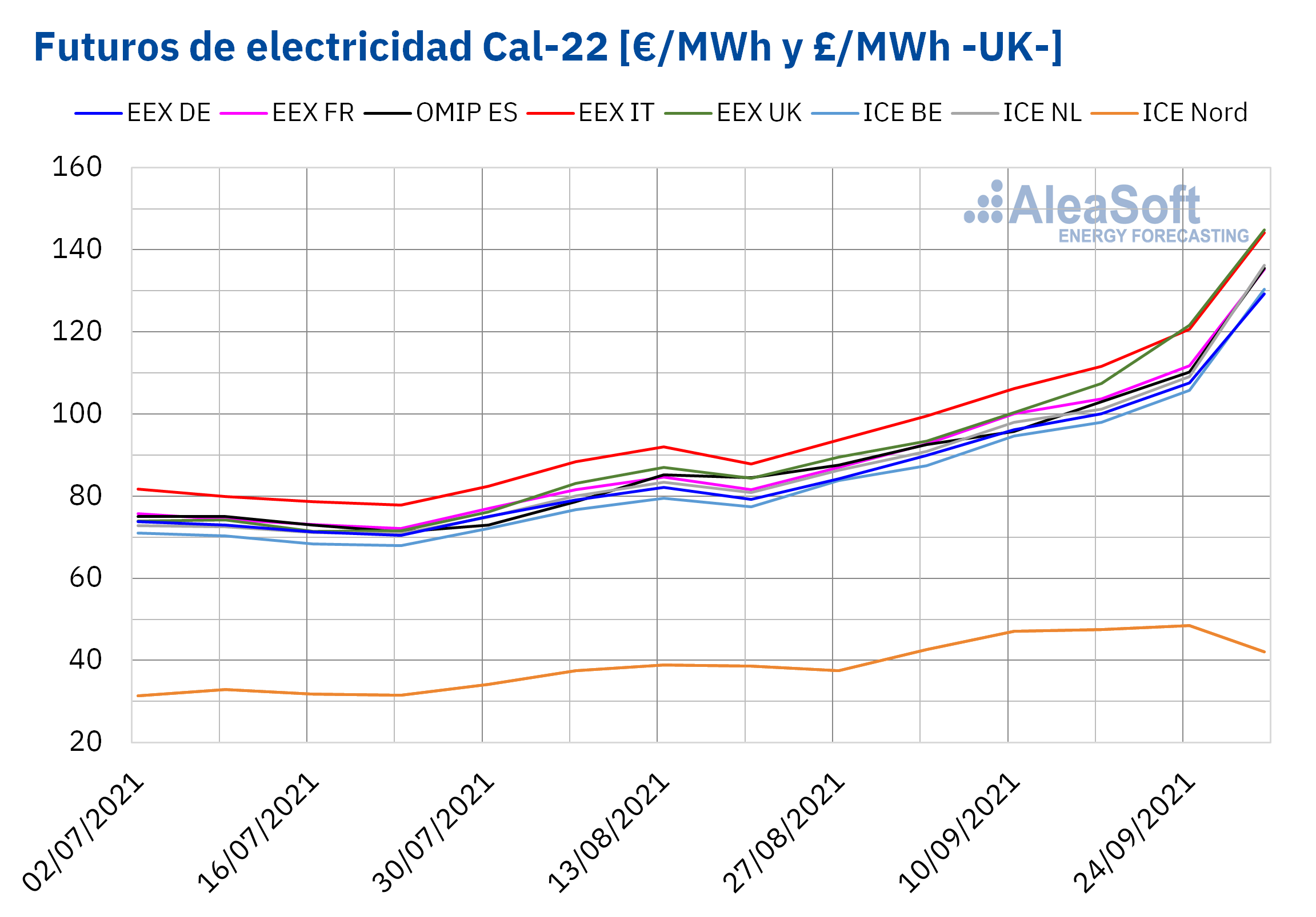 AleaSoft - futuros electricidad cal 22