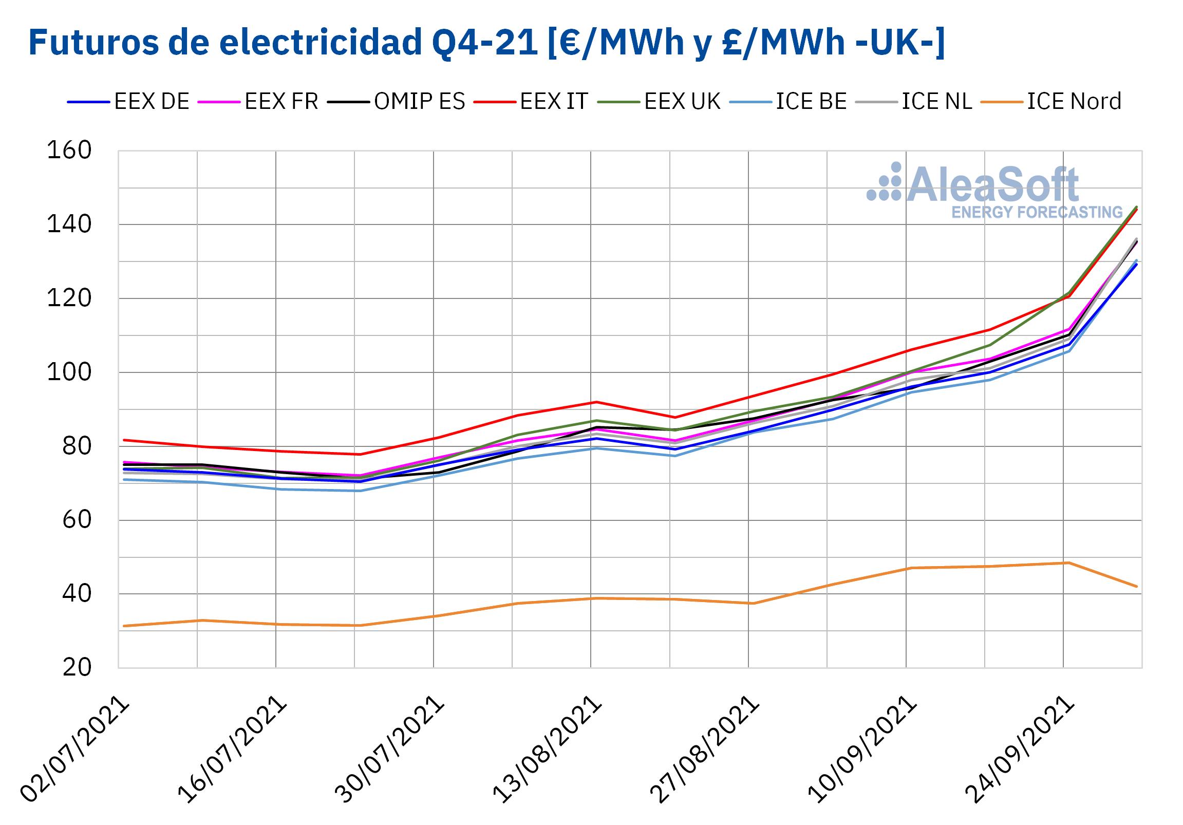 AleaSoft - futuros electricidad q4 21